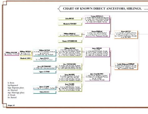 mole-e.-b.-4.-chart-1-1