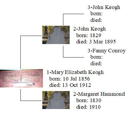Keogh, McMillan Anc.